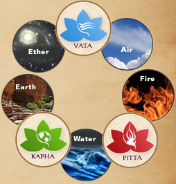 dosha-and-five-elements